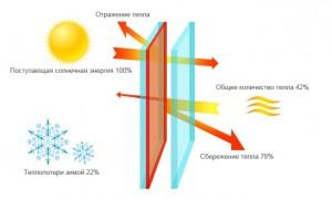 Схема работы мультифункционального стекла